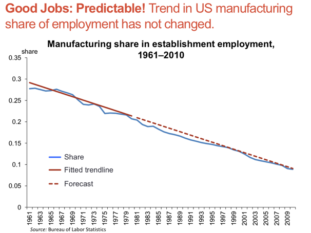 manufacturing_employment