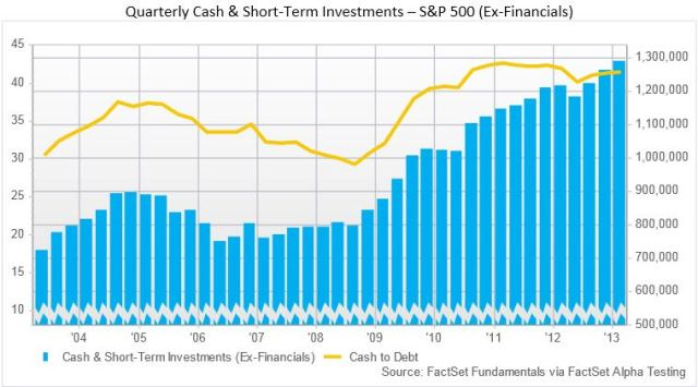 cash-and-short-term-investments-q1-2013