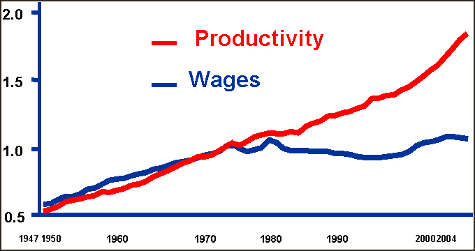 productivity_wages_graph