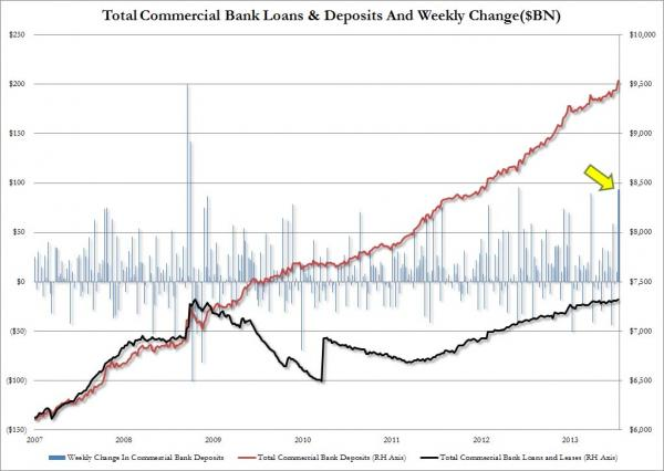 Commercial Bank Deposits and Loans_0